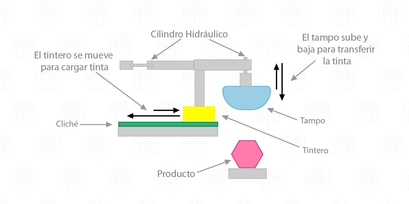 plano mecánico tampografía en distripen