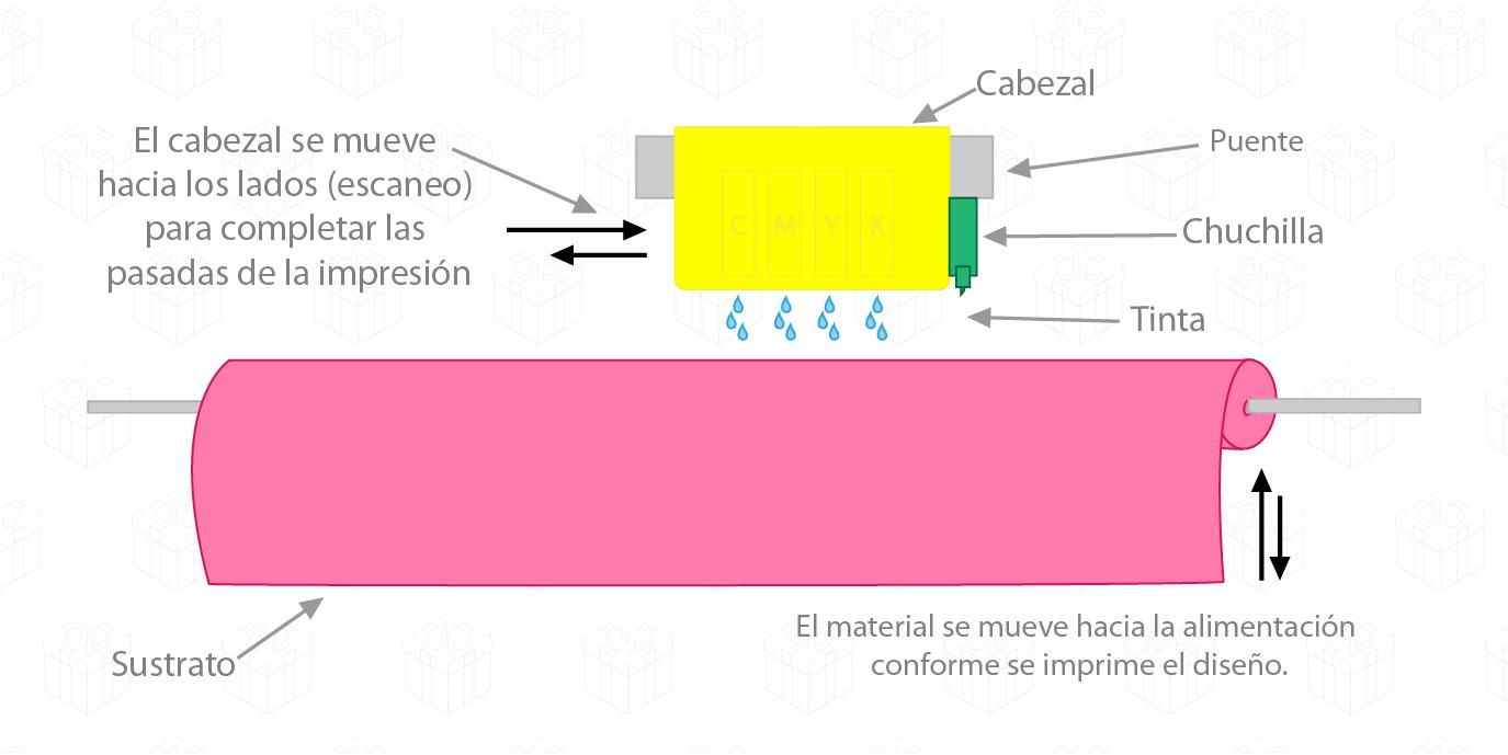 plano mecánico impresión digital en distripen