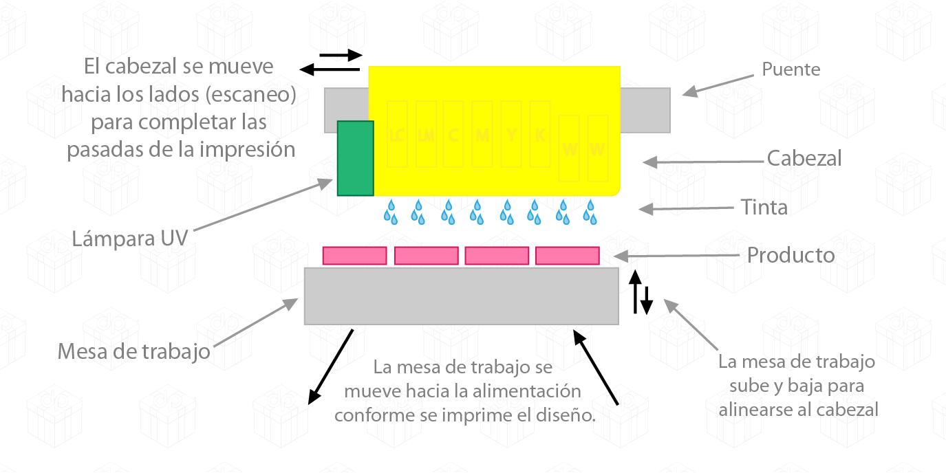 plano mecánico impresión digital UV en distripen